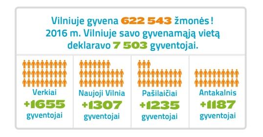 Vilnius auga: per metus – 7,5 tūkst. daugiau gyventojų