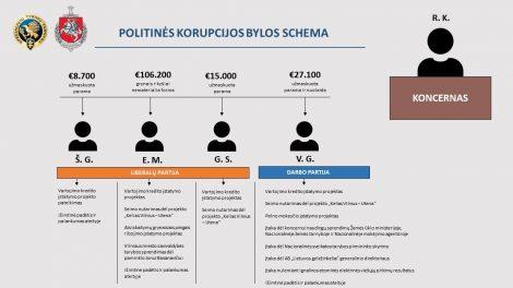 Prokuratūra teismui atiduoda politinės korupcijos bylą