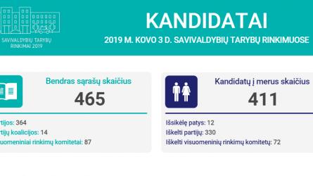 Paskelbti kandidatai ir jų sąrašai, kurie dalyvaus savivaldos rinkimuose 2019 m. kovo 3 d.