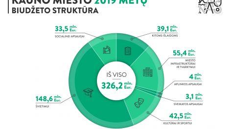 Patvirtintame Kauno biudžete – 7 milijonai mokytojų algų didinimui