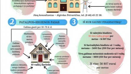 Klaipėdos rajono savivaldybė pasiruošusi padėti privačių darželių steigėjams
