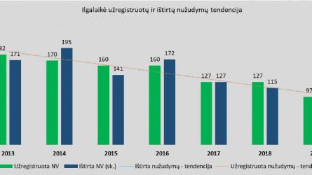 Lietuvos policija: didžioji dalis nužudymų yra buitinio pobūdžio, beveik visi jie išaiškinami