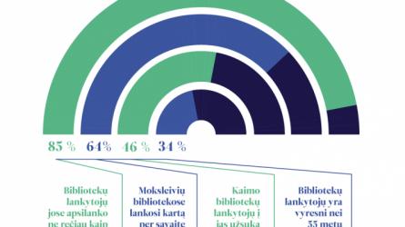 Lietuvos bibliotekos padeda išgyventi karantino sąlygomis